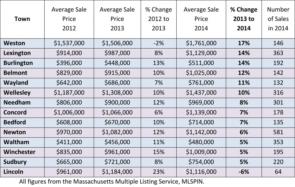 2014 Year End Average Home Sale Prices in Greater Boston
